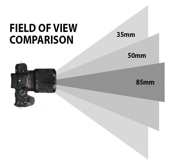 35mm 50mm 85mm field of view chart