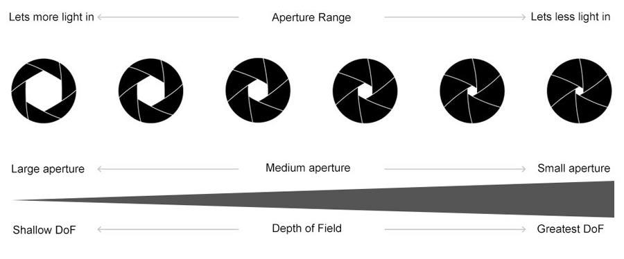 Aperture comparison chart